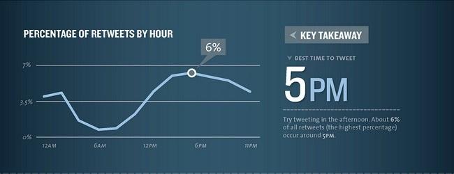 Twitter Meilleur Horaire pour publier